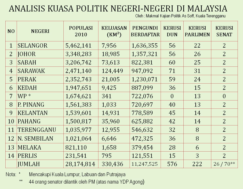 Analisis Kuasa Politik Negeri Negeri Di Malaysia Hm
